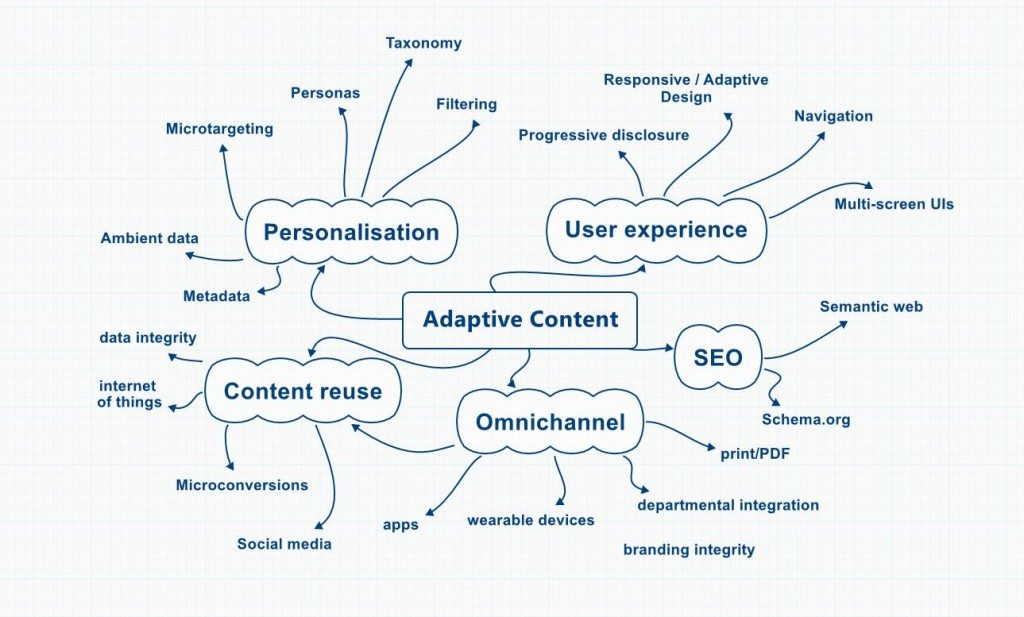 Adaptive content diagram image.